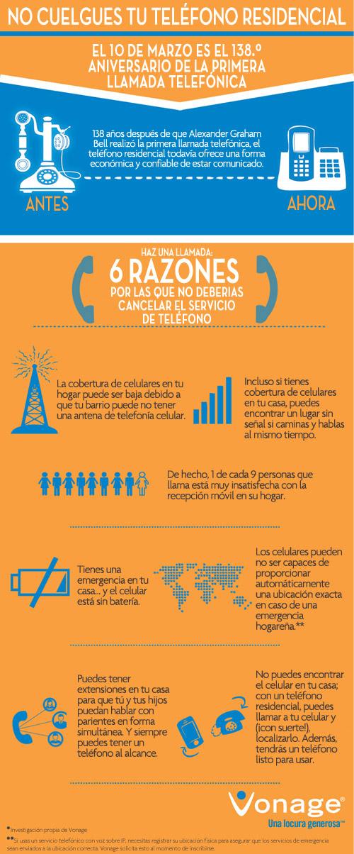 Infografía del teléfono